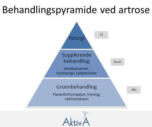 Behandlingspyramide ved artrose.png